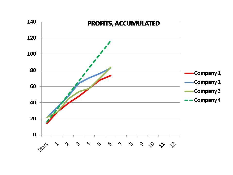 GAMEDAY3_resultsProfit